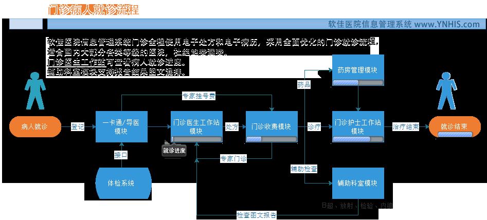 门诊病人就诊流程图-软佳医院信息管理系统